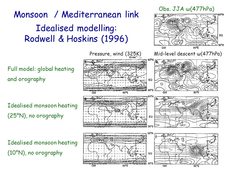 Monsoon / Mediterranean link Idealised modelling: Rodwell & Hoskins (1996) Mid-level descent ω(477hPa)Pressure, wind (325K) Full model: global heating