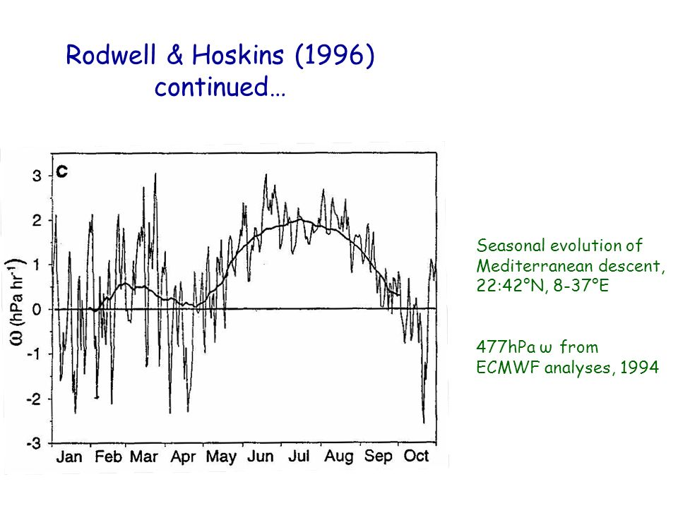 Rodwell & Hoskins (1996) continued… Seasonal evolution of Mediterranean descent, 22:42°N, 8-37°E 477hPa ω from ECMWF analyses, 1994