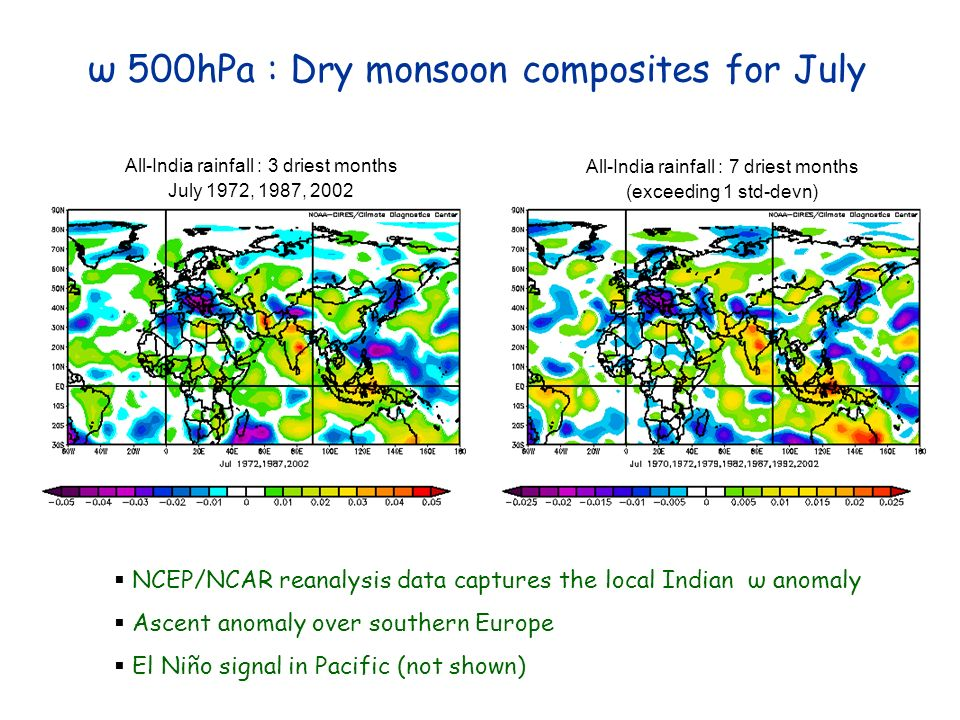 ω 500hPa : Dry monsoon composites for July NCEP/NCAR reanalysis data captures the local Indian ω anomaly Ascent anomaly over southern Europe El Niño s