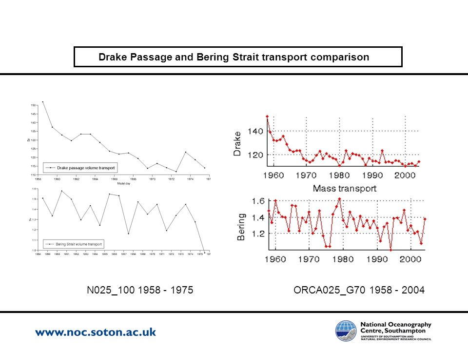 Drake Passage and Bering Strait transport comparison N025_100 1958 - 1975ORCA025_G70 1958 - 2004