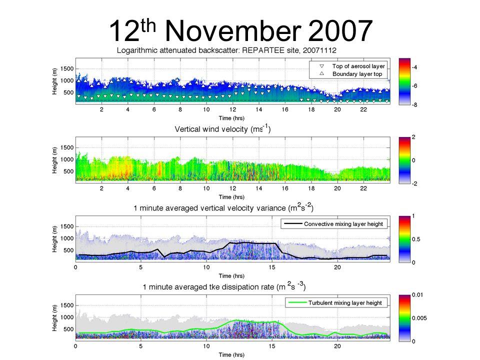 12 th November 2007