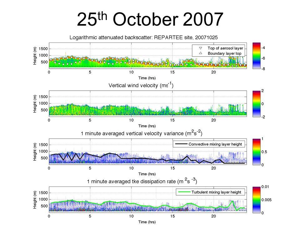 25 th October 2007
