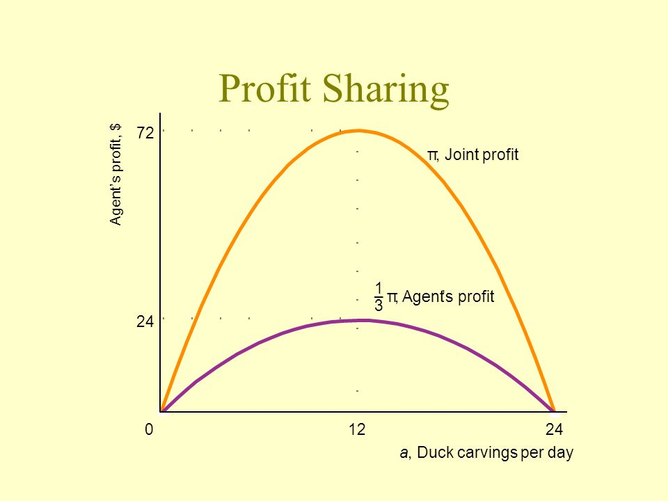 Profit Sharing 72 24 01224 π, Joint profit a, Duck carvings per day π, Agents profit 1 – 3 Agents profit, $