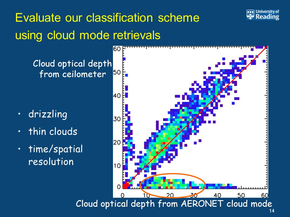 14 Evaluate our classification scheme using cloud mode retrievals Cloud optical depth from AERONET cloud mode Cloud optical depth from ceilometer driz