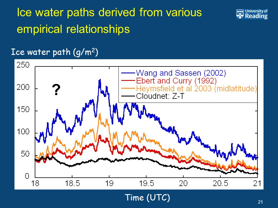 21 Ice water paths derived from various empirical relationships Time (UTC) Ice water path (g/m 2 ) ?