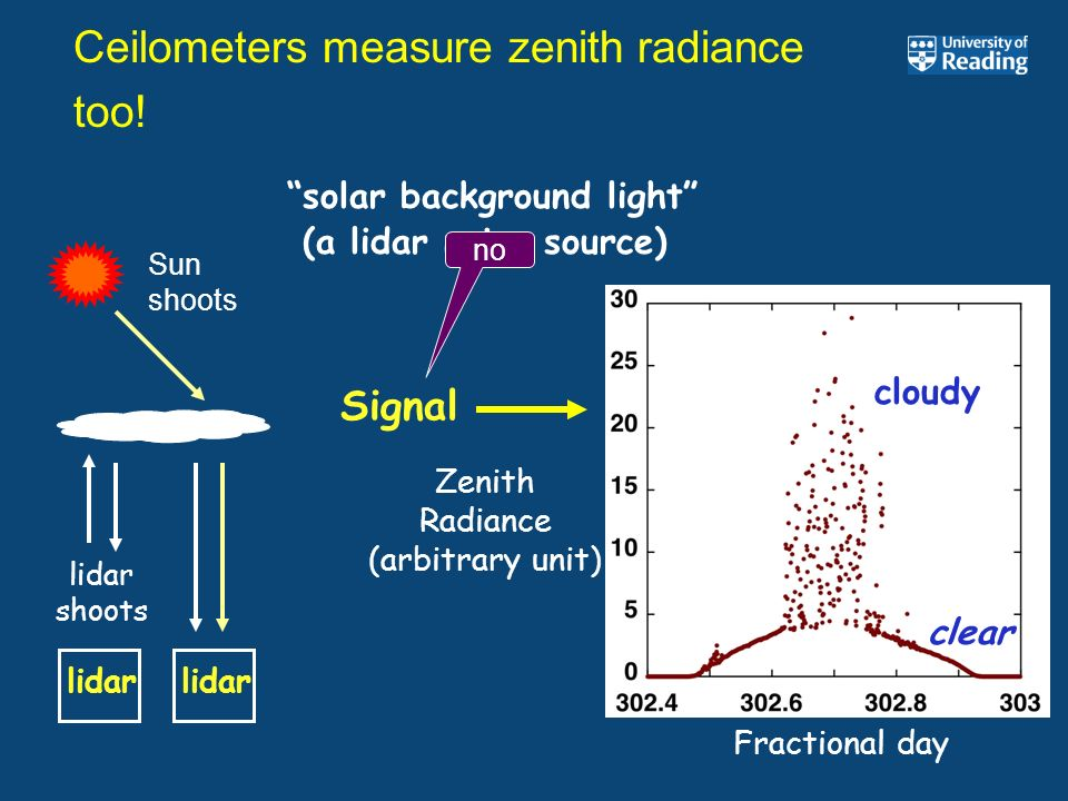 Fractional day Zenith Radiance (arbitrary unit) cloudy clear solar background light (a lidar noise source) Ceilometers measure zenith radiance too! li
