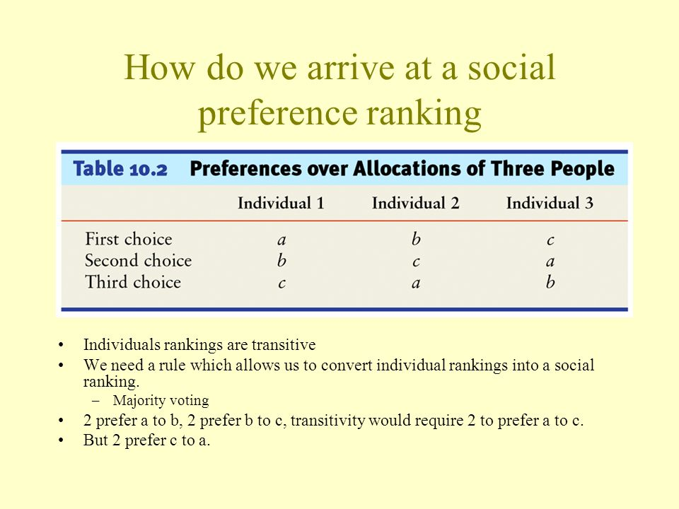 How do we arrive at a social preference ranking Individuals rankings are transitive We need a rule which allows us to convert individual rankings into
