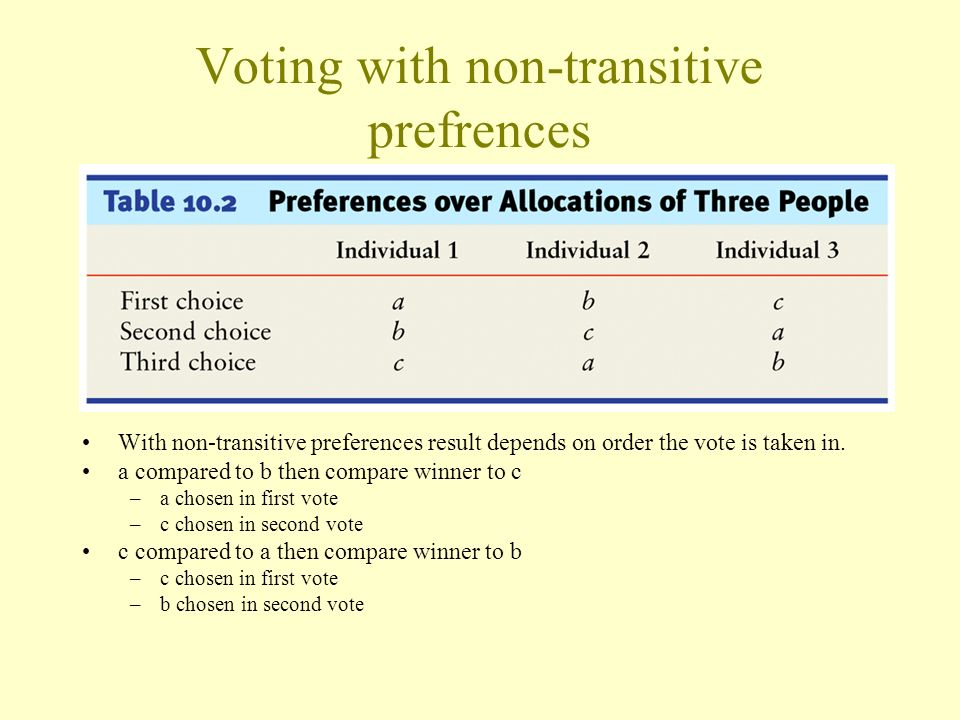 Voting with non-transitive prefrences With non-transitive preferences result depends on order the vote is taken in. a compared to b then compare winne