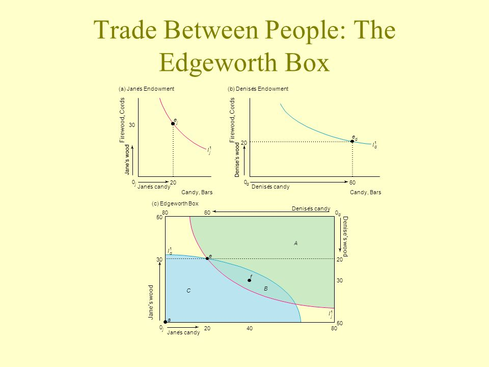 Trade Between People: The Edgeworth Box I 1 j I 1 d (a) Janes Endowment Janes candy 20 30 Candy, Bars 0 j e j (b) Denises Endowment Denises candy 60 2