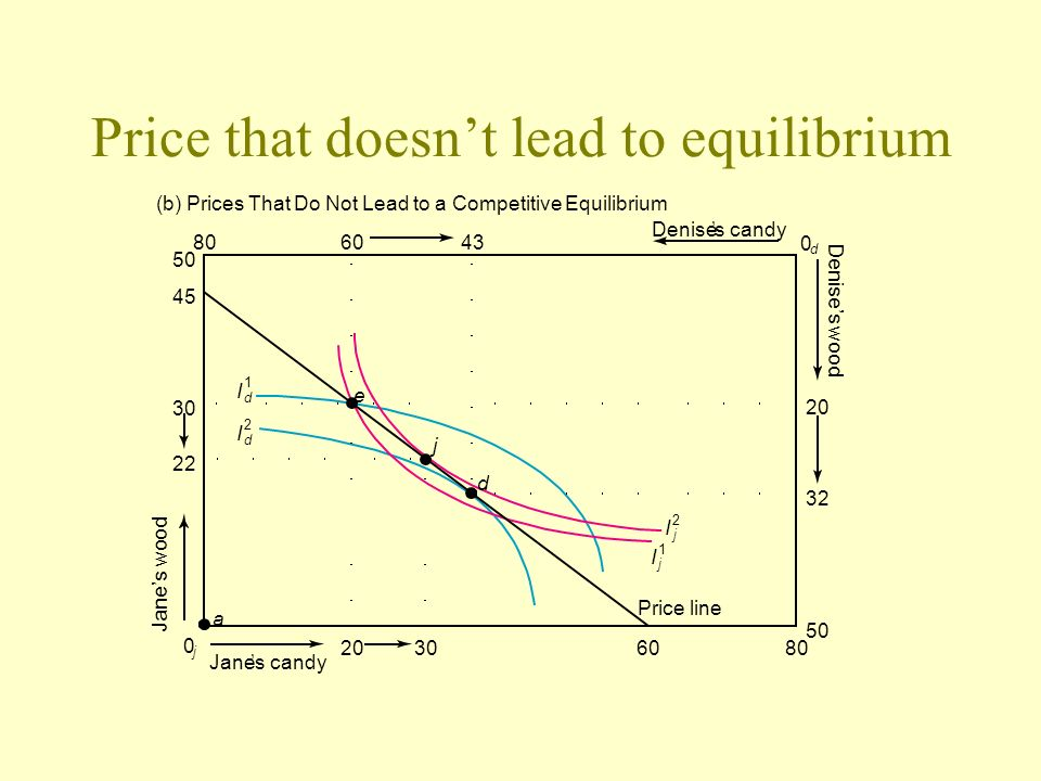 Price that doesnt lead to equilibrium 80 (b) Prices That Do Not Lead to a Competitive Equilibrium Janes candy Denises candy Price line 2030 6080 50 30
