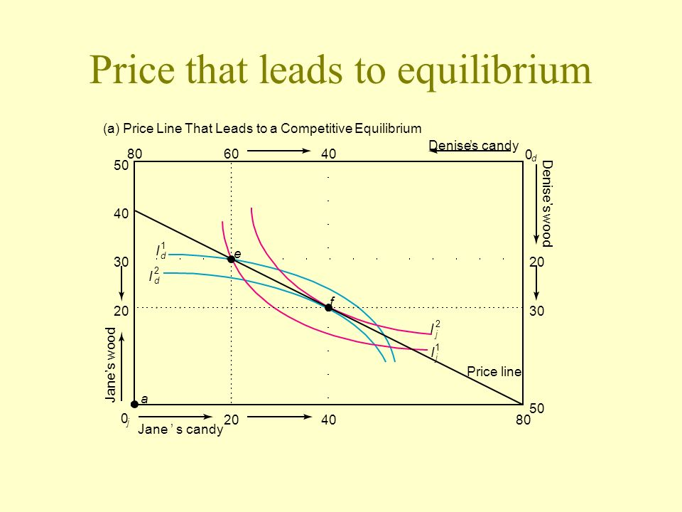 Price that leads to equilibrium (a) Price Line That Leads to a Competitive Equilibrium Janes candy Denises candy Price line 2040 6080 50 30 40 20 40 e