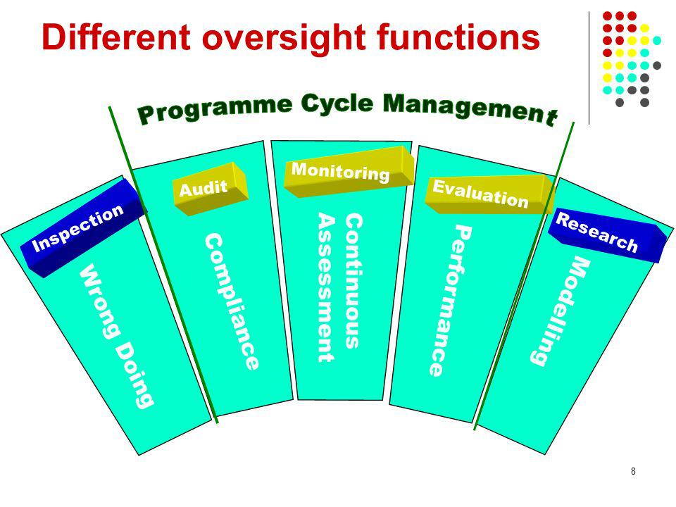 8 Different oversight functions Research Evaluation Monitoring Audit Inspection Modelling Performance ContinuousAssessment Compliance Wrong Doing