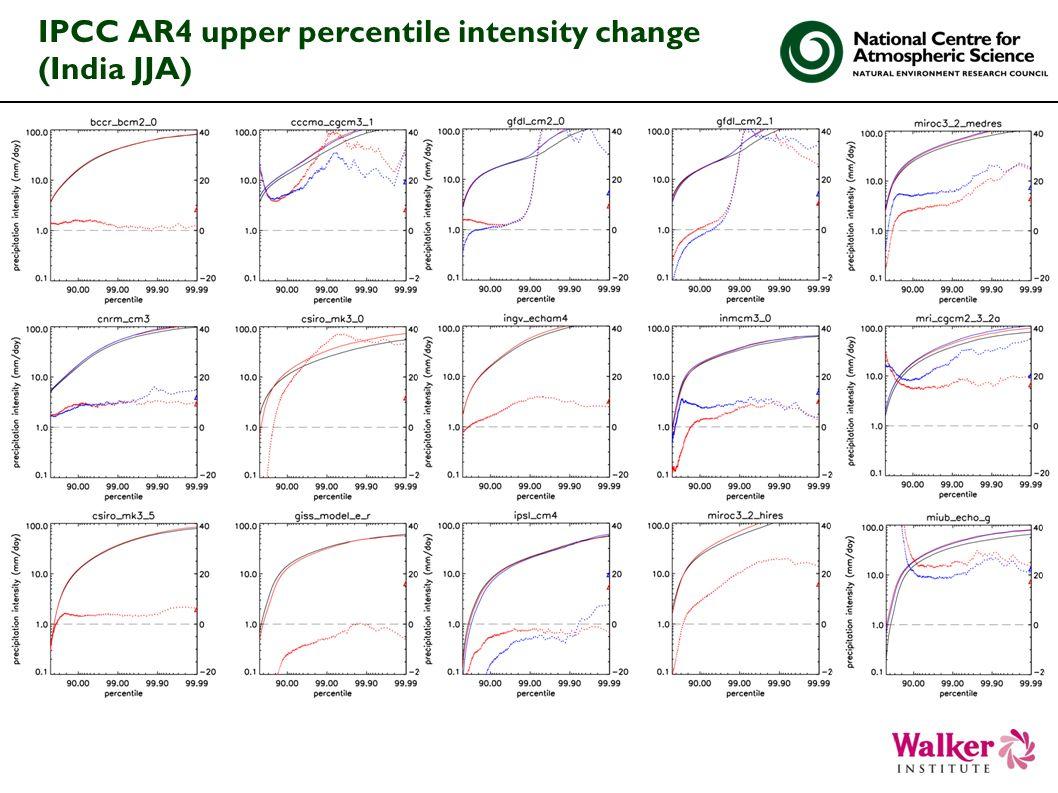 IPCC AR4 upper percentile intensity change (India JJA)