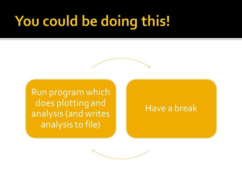 Run program which does plotting and analysis (and writes analysis to file) Have a break
