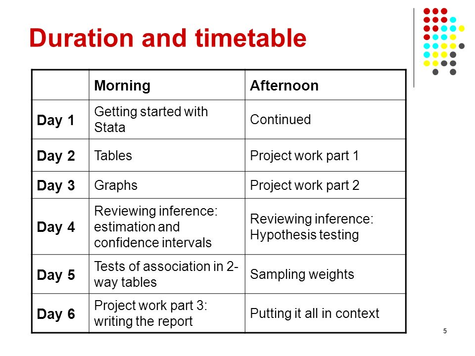55 Duration and timetable MorningAfternoon Day 1 Getting started with Stata Continued Day 2 TablesProject work part 1 Day 3 GraphsProject work part 2 Day 4 Reviewing inference: estimation and confidence intervals Reviewing inference: Hypothesis testing Day 5 Tests of association in 2- way tables Sampling weights Day 6 Project work part 3: writing the report Putting it all in context