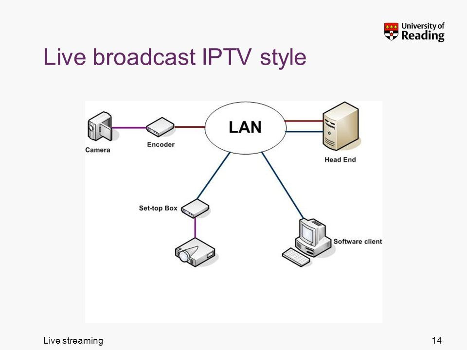 Live streaming Live broadcast IPTV style 14