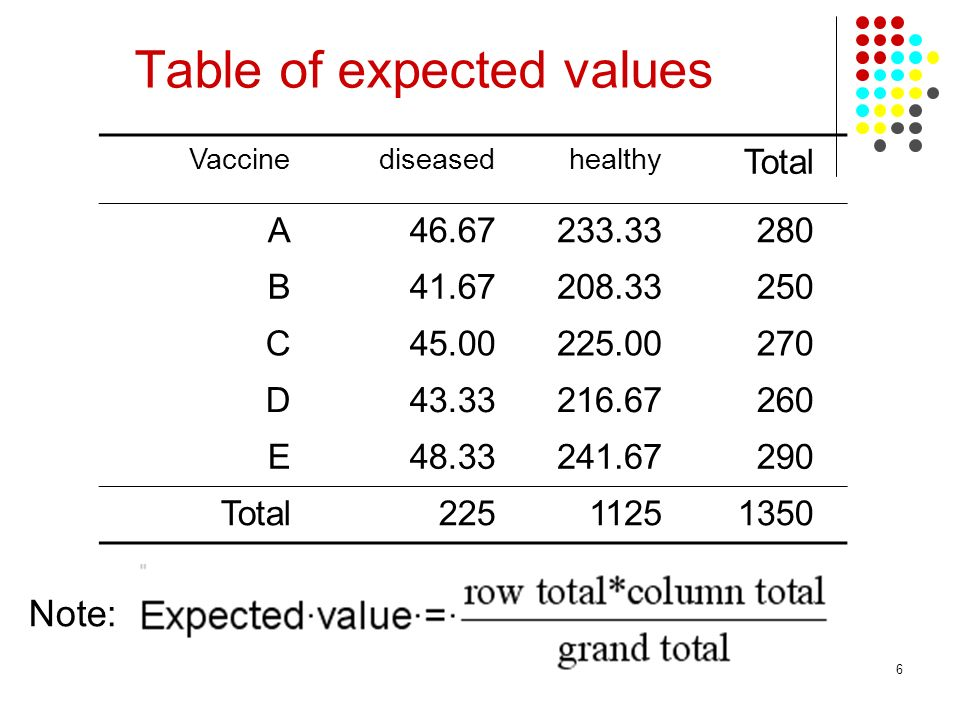 6 Vaccinediseasedhealthy Total A46.67233.33280 B41.67208.33250 C45.00225.00270 D43.33216.67260 E48.33241.67290 Total22511251350 Table of expected values Note: