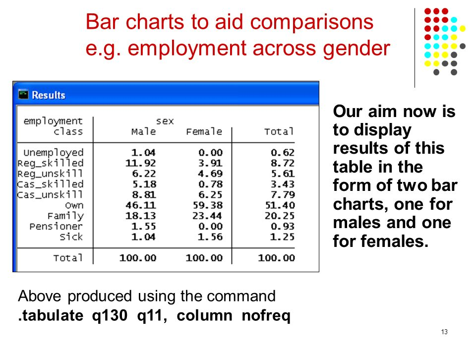 13 Bar charts to aid comparisons e.g.