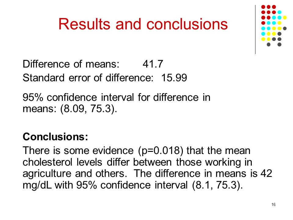 16 Difference of means: 41.7 Standard error of difference: 15.99 95% confidence interval for difference in means: (8.09, 75.3).