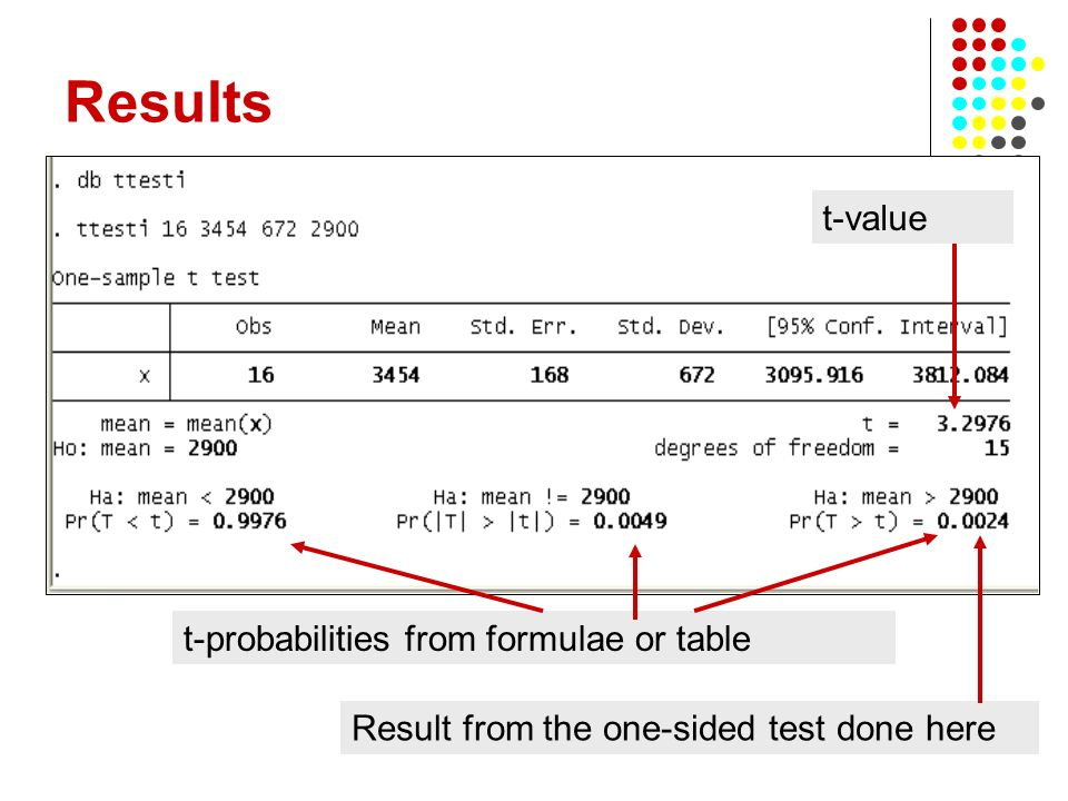 8 Results Result from the one-sided test done here t-probabilities from formulae or table t-value