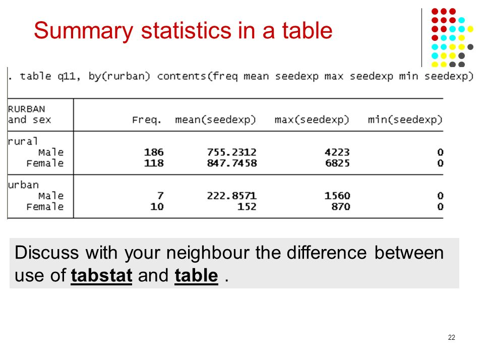22 Summary statistics in a table Discuss with your neighbour the difference between use of tabstat and table.
