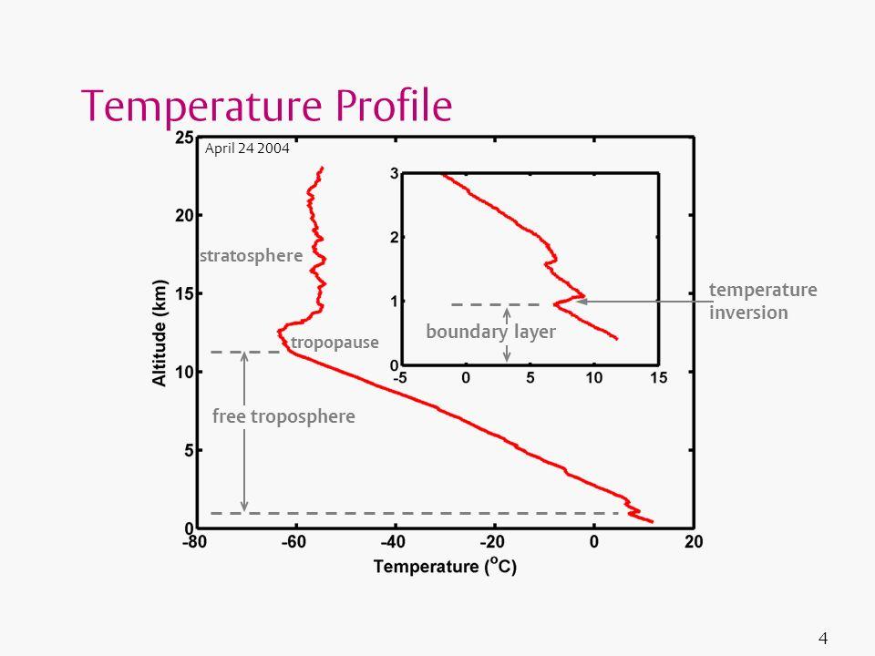 4 Temperature Profile tropopause free troposphere boundary layer temperature inversion stratosphere April 24 2004