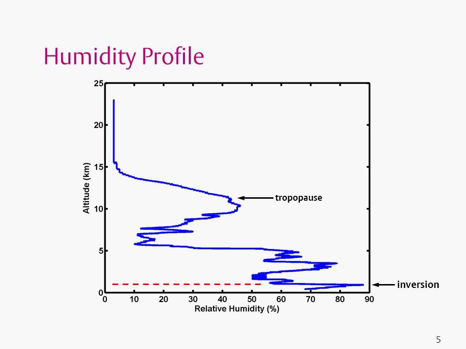 5 Humidity Profile tropopause inversion