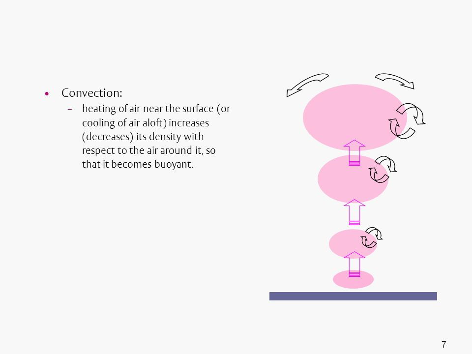 7 Convection: – heating of air near the surface (or cooling of air aloft) increases (decreases) its density with respect to the air around it, so that