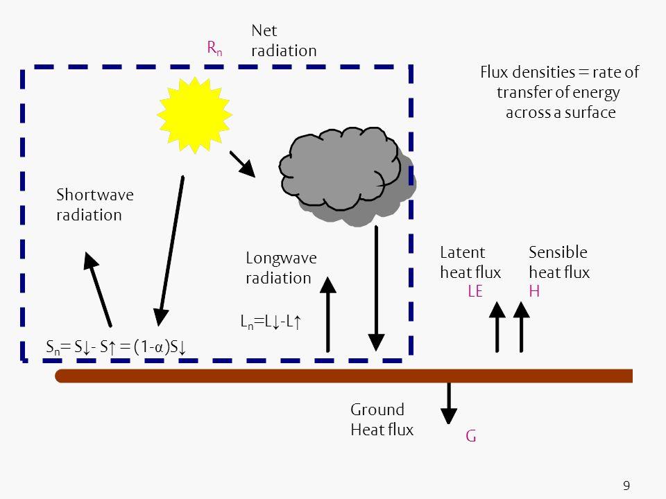 9 Sensible heat flux Ground Heat flux Shortwave radiation Longwave radiation Flux densities = rate of transfer of energy across a surface S n = S - S
