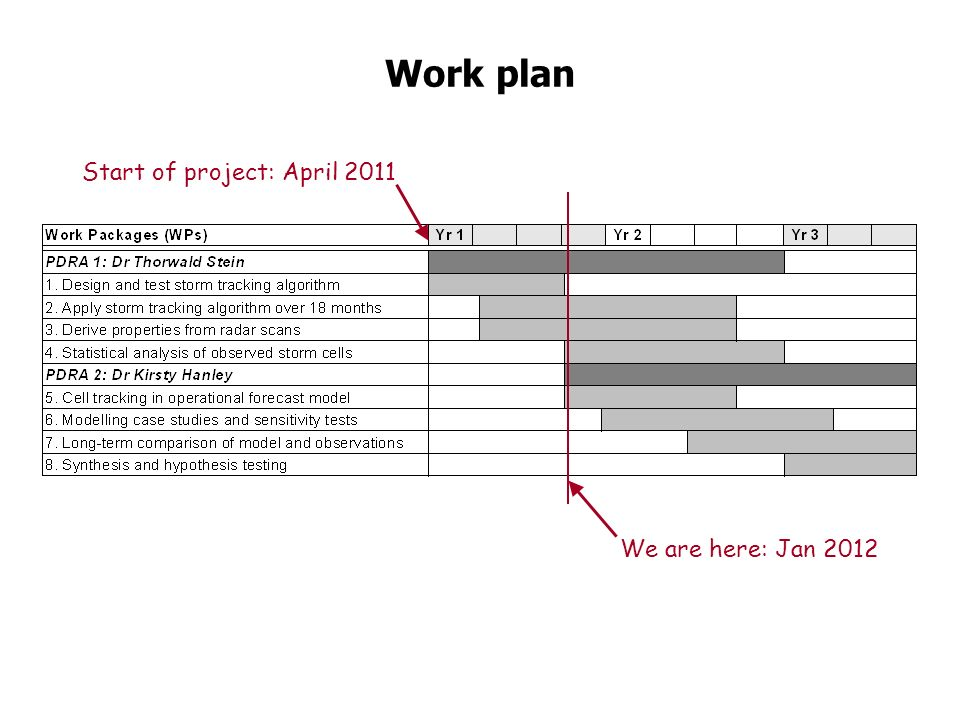 Work plan Start of project: April 2011 We are here: Jan 2012