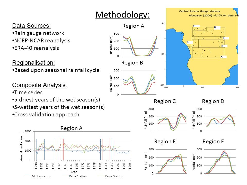 Methodology: Data Sources: Rain gauge network NCEP-NCAR reanalysis ERA-40 reanalysis Regionalisation: Based upon seasonal rainfall cycle Composite Ana