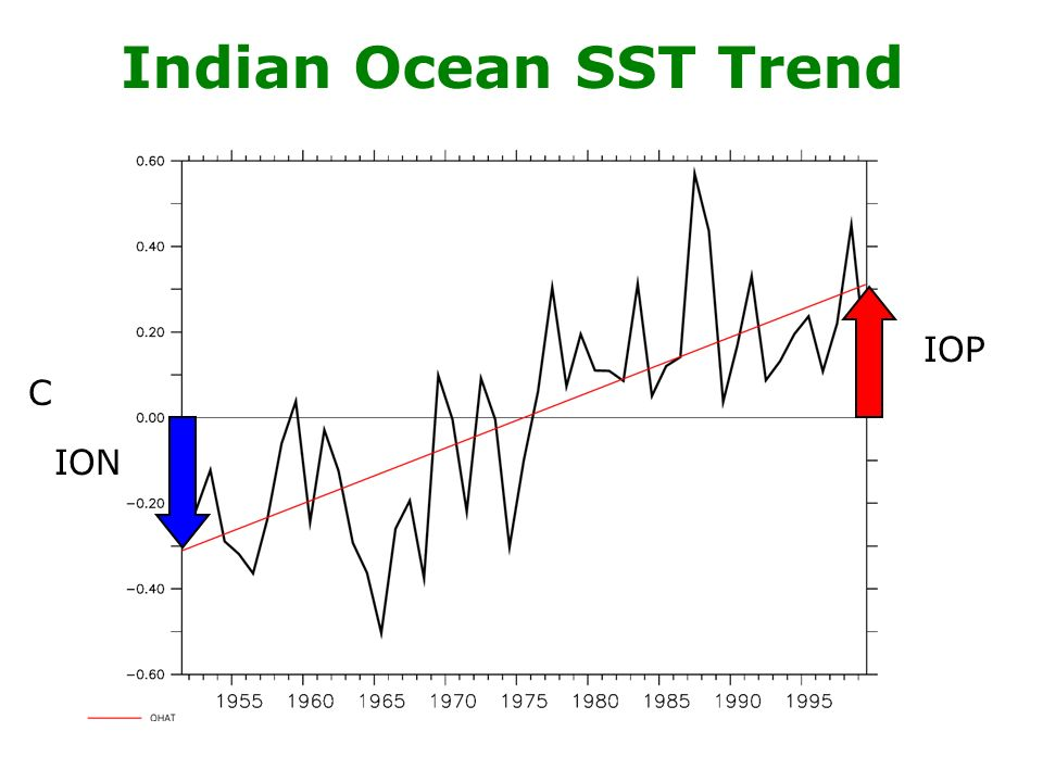 Indian Ocean SST Trend C IOP ION