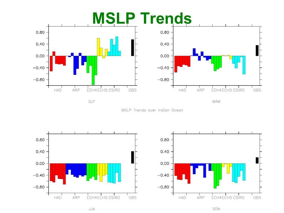 MSLP Trends