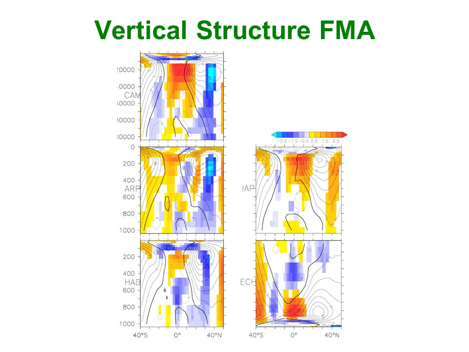 Vertical Structure FMA
