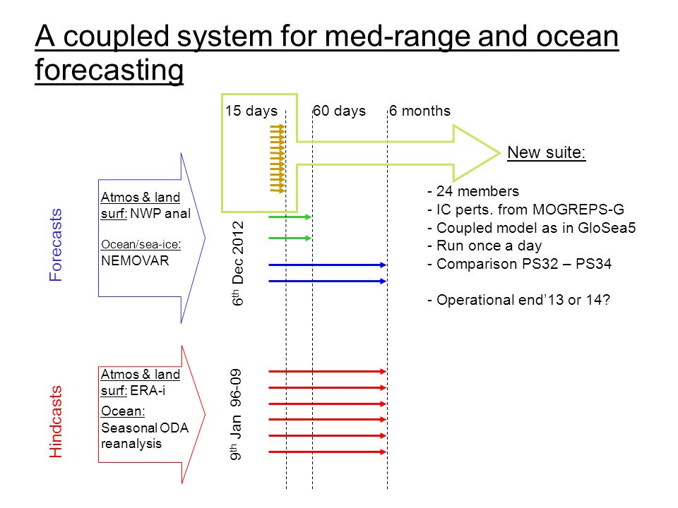 Atmos & land surf: ERA-i Ocean: Seasonal ODA reanalysis Atmos & land surf: NWP anal Ocean/sea-ice : NEMOVAR A coupled system for med-range and ocean forecasting 60 days6 months 6 th Dec 2012 9 th Jan 96-09 Forecasts Hindcasts 15 days - 24 members - IC perts.