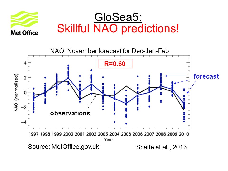 GloSea5: Skillful NAO predictions! Scaife et al., 2013 Source: MetOffice.gov.uk R=0.60 NAO: November forecast for Dec-Jan-Feb observations forecast