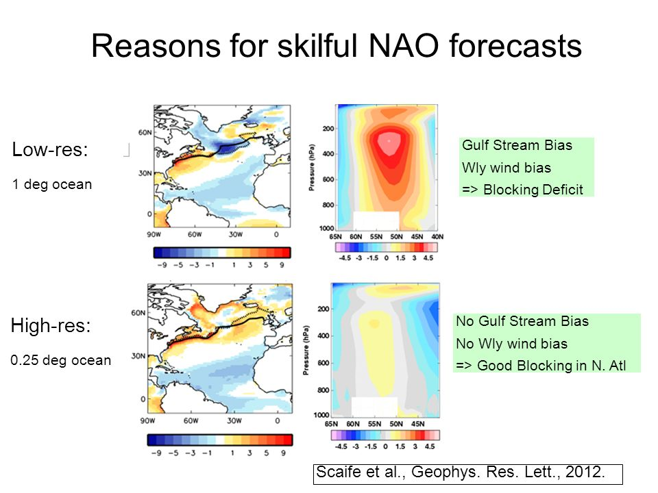 Reasons for skilful NAO forecasts Gulf Stream Bias Wly wind bias => Blocking Deficit No Gulf Stream Bias No Wly wind bias => Good Blocking in N.