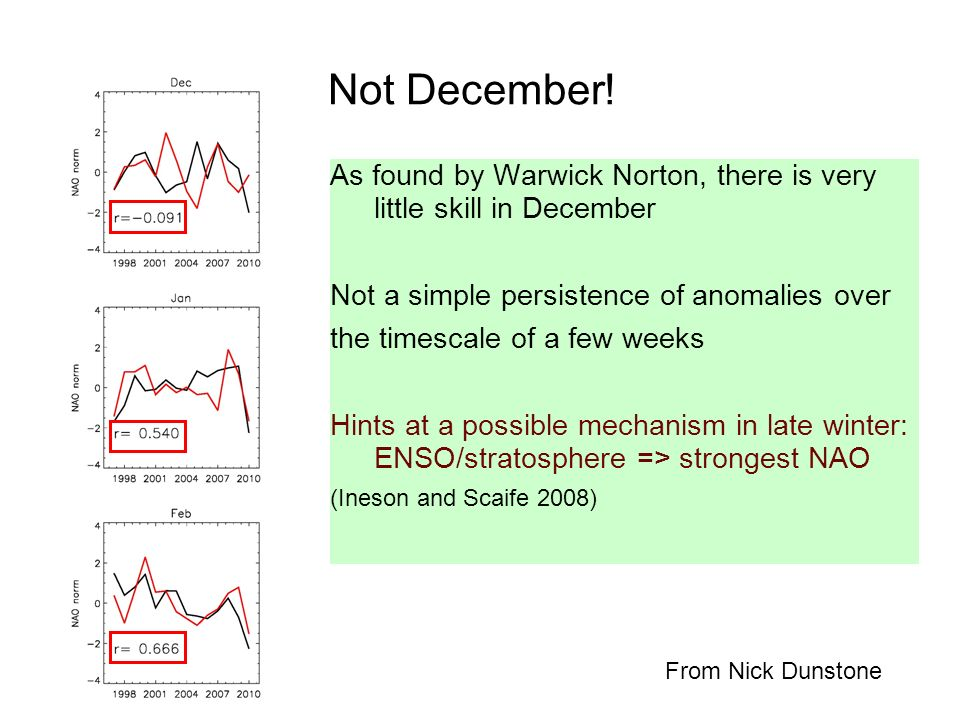 Not December! As found by Warwick Norton, there is very little skill in December Not a simple persistence of anomalies over the timescale of a few wee