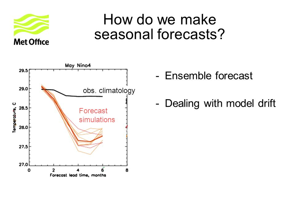 -Ensemble forecast -Dealing with model drift obs.