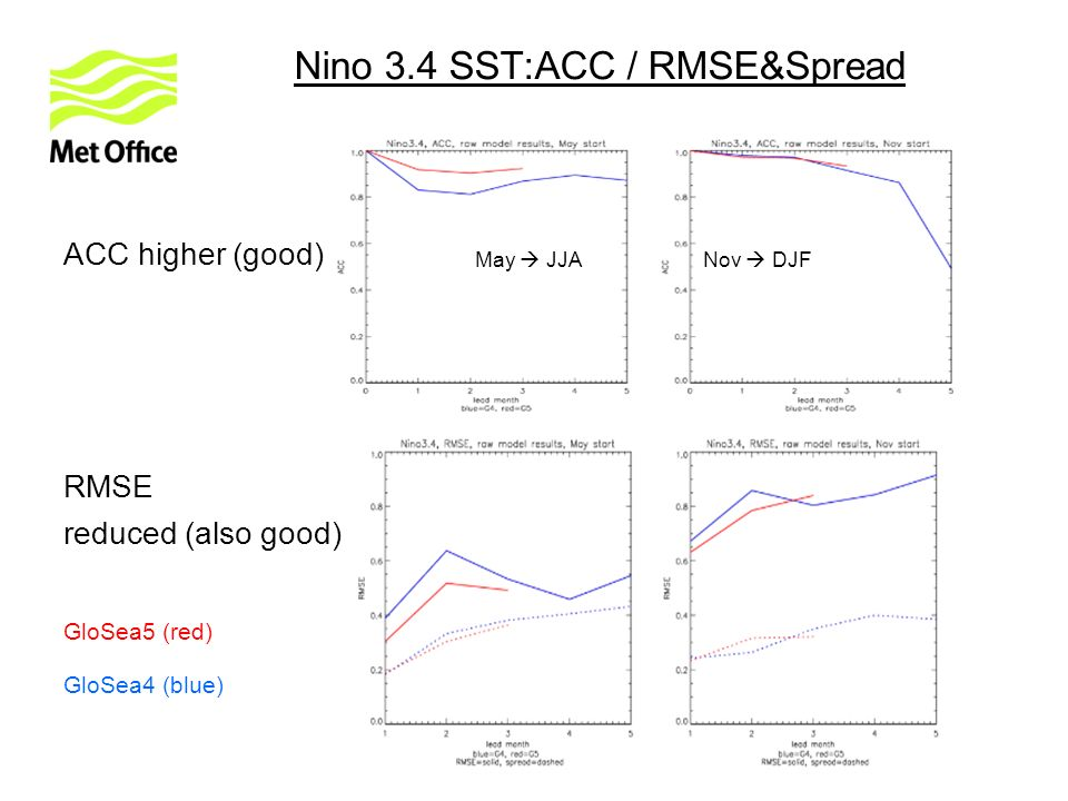 Nino 3.4 SST:ACC / RMSE&Spread ACC higher (good) RMSE reduced (also good) May JJANov DJF GloSea5 (red) GloSea4 (blue)