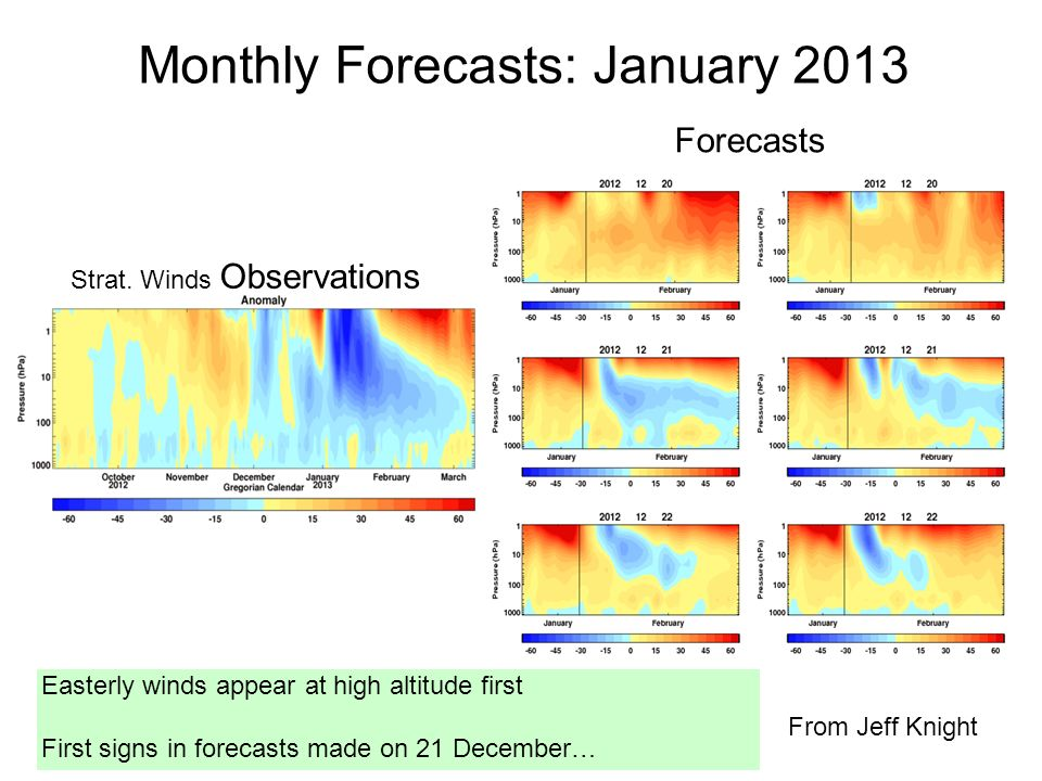 Forecasts Easterly winds appear at high altitude first First signs in forecasts made on 21 December… Strat. Winds Observations Monthly Forecasts: Janu