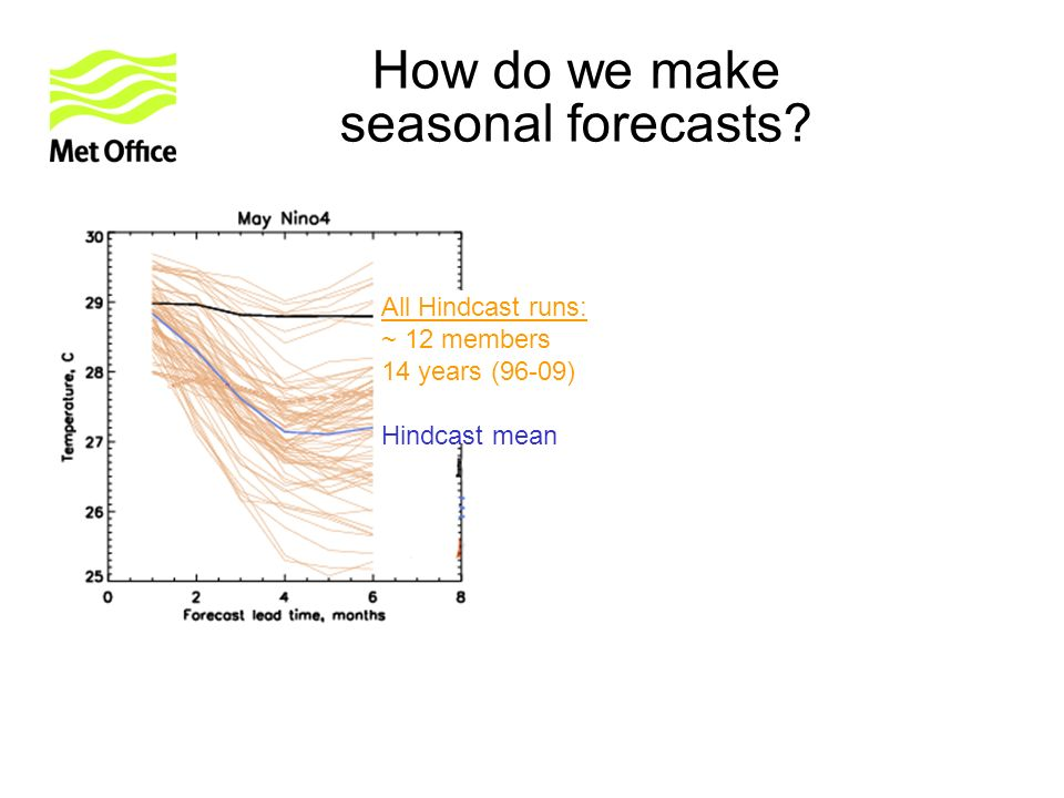 obs All Hindcast runs: ~ 12 members 14 years (96-09) Hindcast mean How do we make seasonal forecasts?