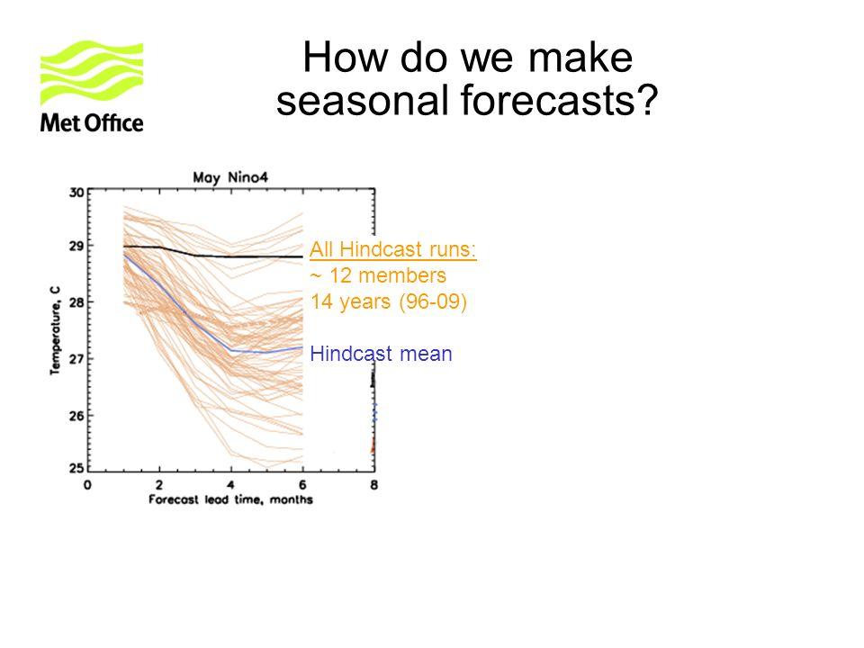 Reasons for skilful NAO forecasts Gulf Stream Bias Wly wind bias => Blocking Deficit No Gulf Stream Bias No Wly wind bias => Good Blocking in N.