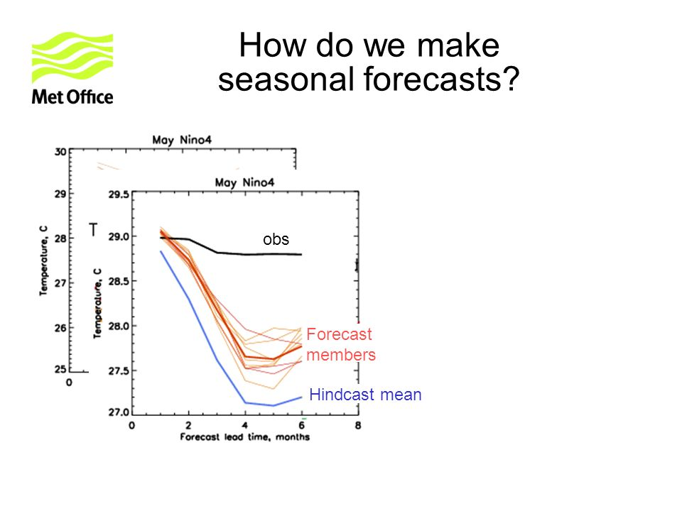 obs Hindcast mean Forecast members How do we make seasonal forecasts