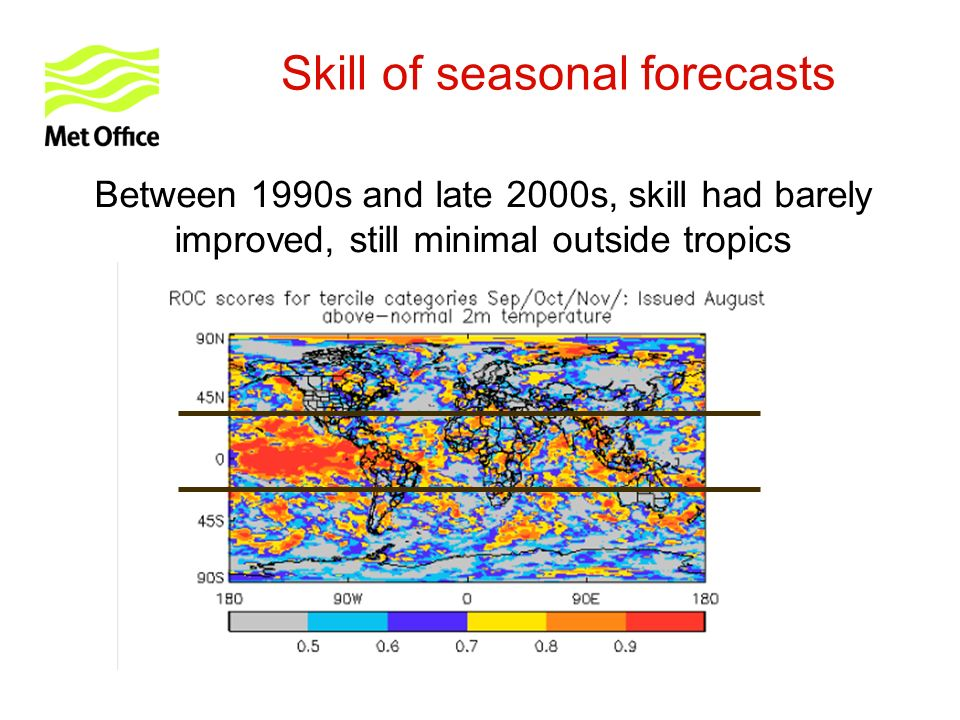 Skill of seasonal forecasts Between 1990s and late 2000s, skill had barely improved, still minimal outside tropics