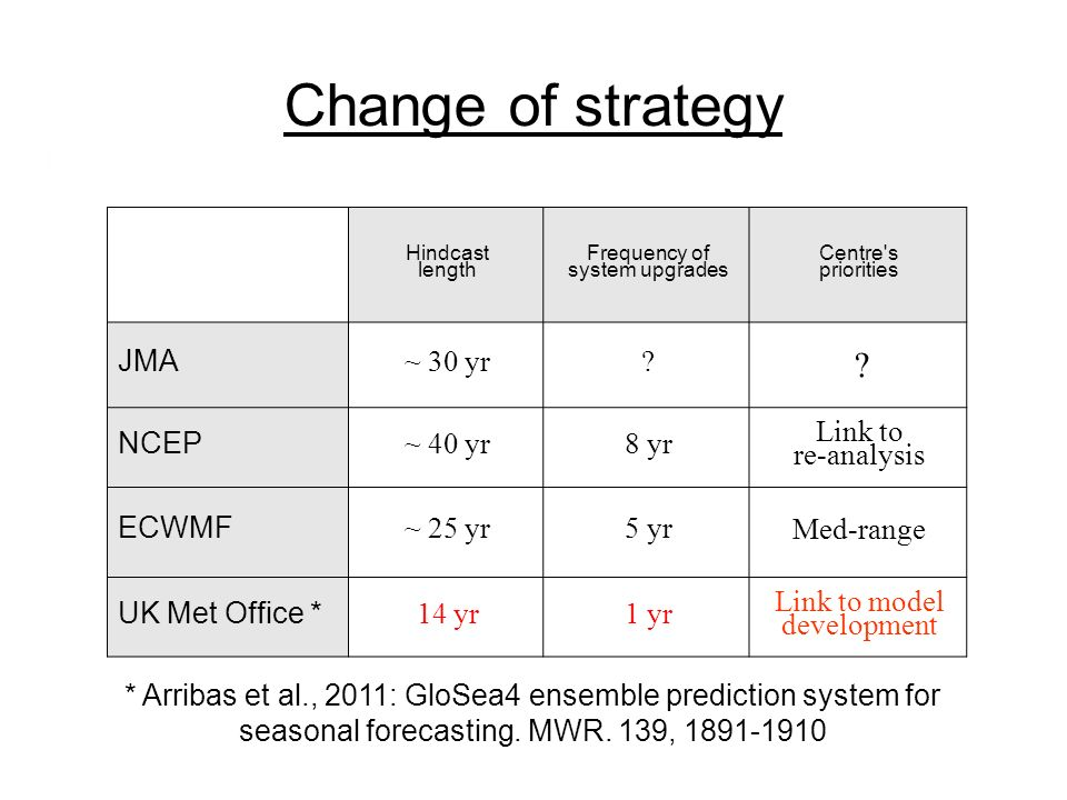 Change of strategy Hindcast length Frequency of system upgrades Centre's priorities JMA ~ 30 yr? ? NCEP ~ 40 yr8 yr Link to re-analysis ECWMF ~ 25 yr5