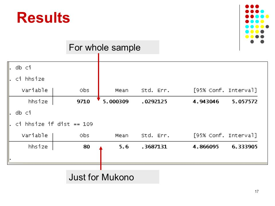 17 Results For whole sample Just for Mukono