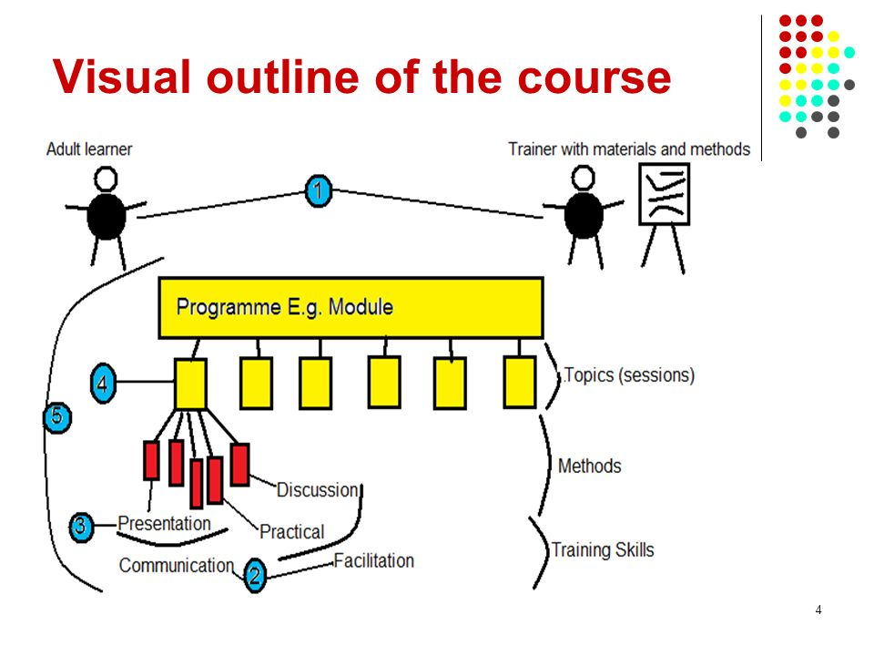 4 Visual outline of the course