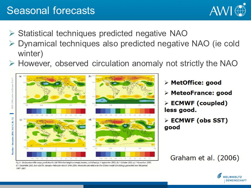 Seasonal forecasts Statistical techniques predicted negative NAO Dynamical techniques also predicted negative NAO (ie cold winter) However, observed circulation anomaly not strictly the NAO