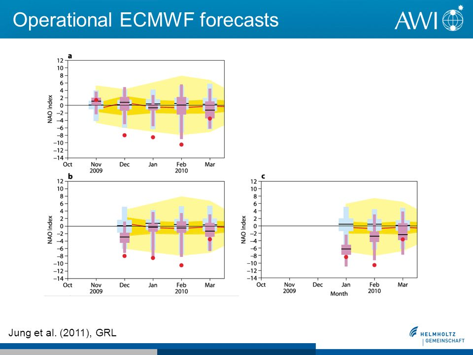 Operational ECMWF forecasts Jung et al. (2011), GRL